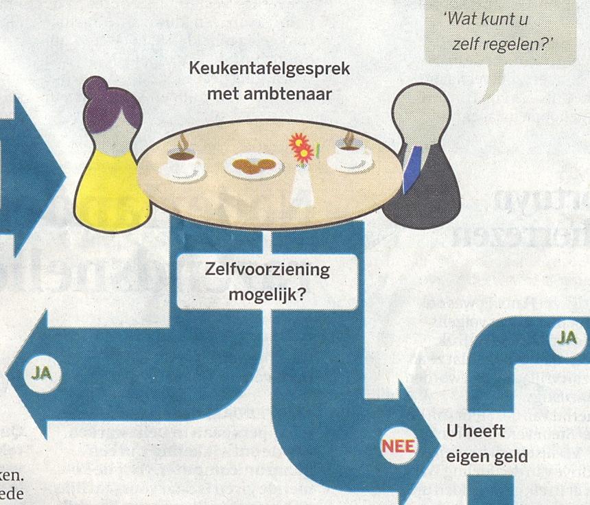 Keukentafelgesprek : Detail uit het schema dat de Volkskrant schetst. Let op het koekje bij
